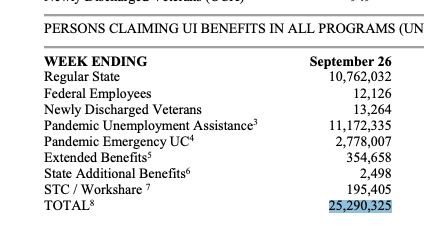 25 million Americans are currently receiving unemployment aid.  It's been 11 weeks since Congress let the extra $600 aid expire  It's been 30 weeks of jobless claims worse than anything seen before