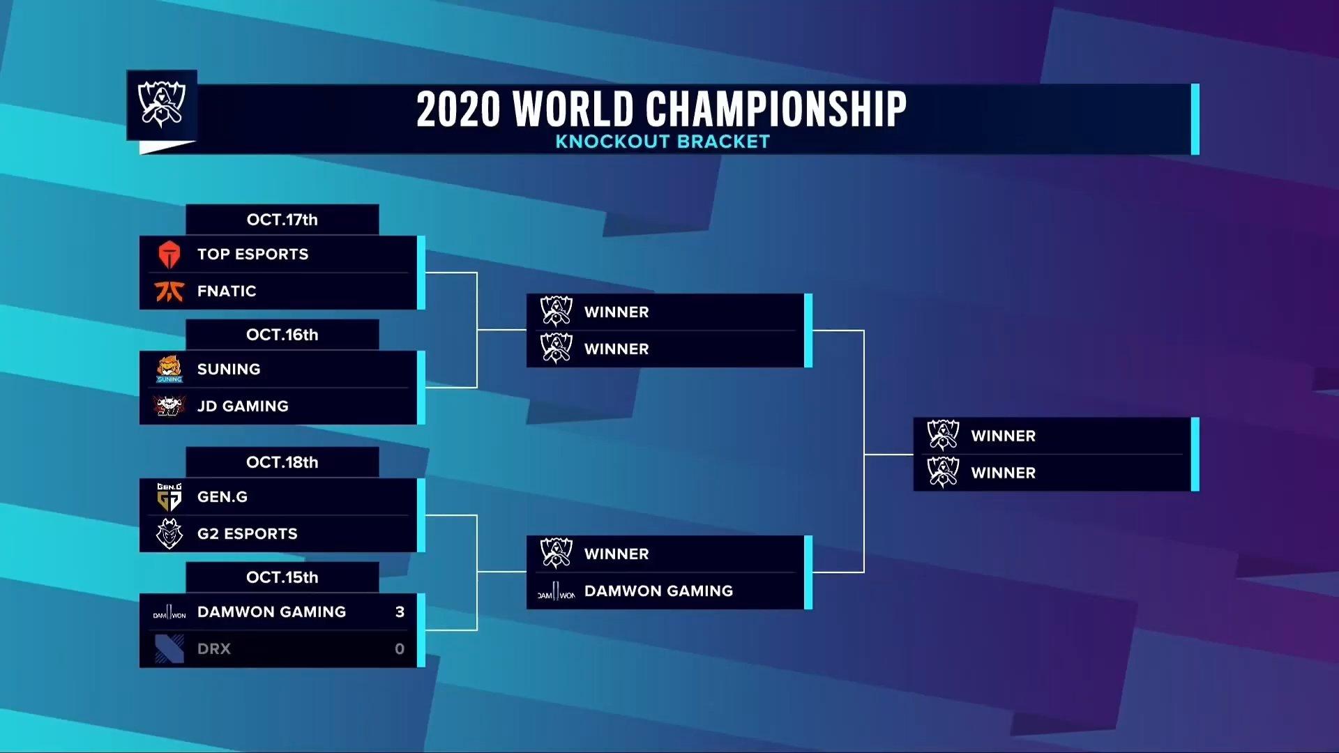 Worlds 2020 – DAMWON é a primeira Semifinalista!