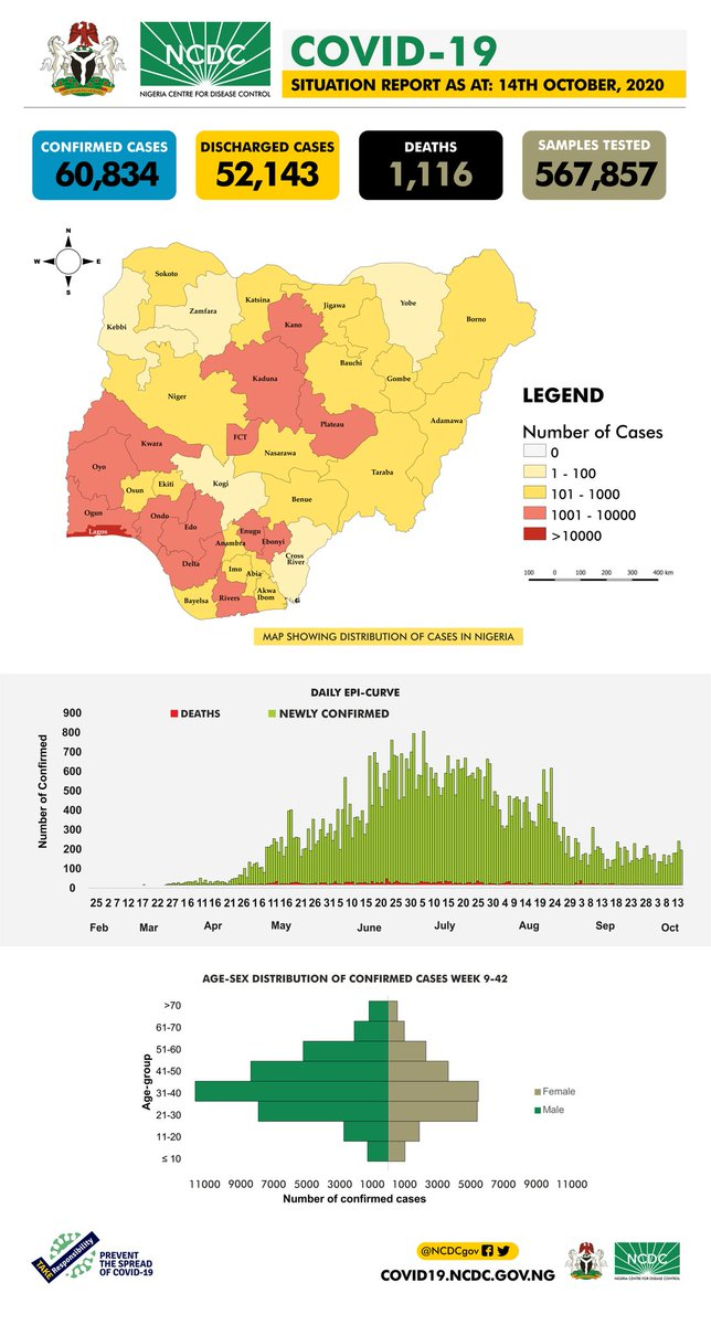 The #COVID19Nigeria situation report for 14th October, 2020 has been published. Our daily #COVID19 situation reports provide a summary of the epidemiological situation & response activities in Nigeria. Download via: ncdc.gov.ng/diseases/sitre… #TakeResponsibility