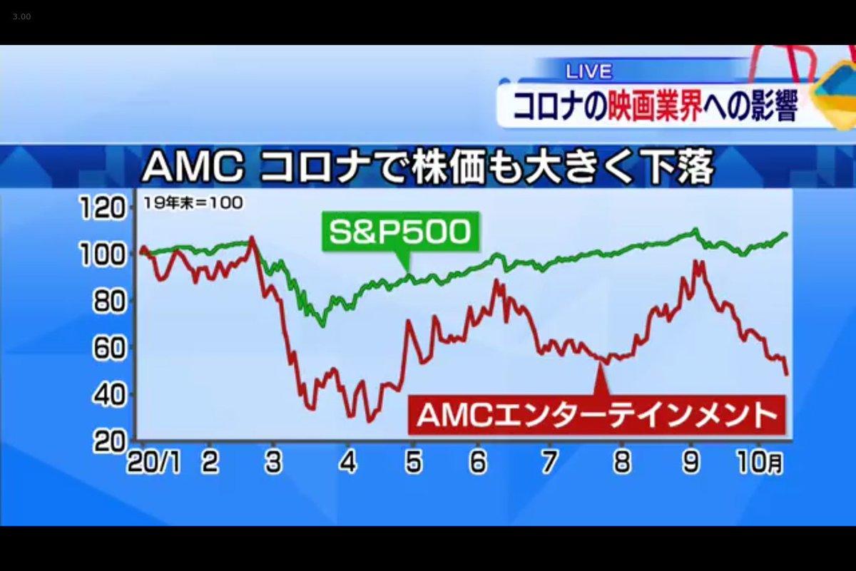 株価 amc 米AMC株が倍近くに高騰、最高値更新 他のミーム株も連れ高