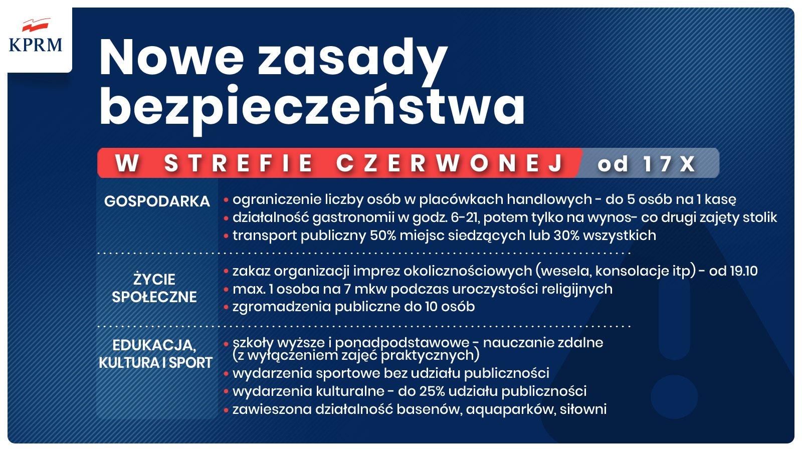 Od 17 października obowiązują nowe zasady bezpieczeństwa w strefie czerwonej