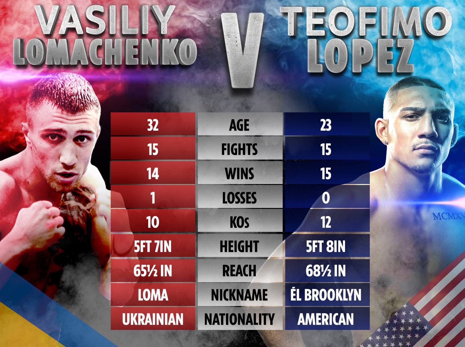 Lomachenko vs Lopez - Tale Of the Tape