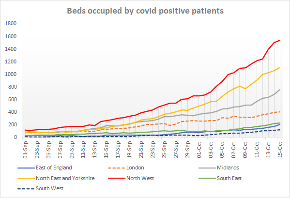 NEW: North West hospital beds occupied by covid+ patients up to around 1,540