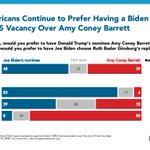 Image for the Tweet beginning: Since last week, a near-majority