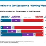 Image for the Tweet beginning: Nearly half say the economy