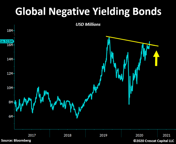 Chart of the Day: Major breakout =  .5 trillion of negative yielding bonds now poised to set a new record.