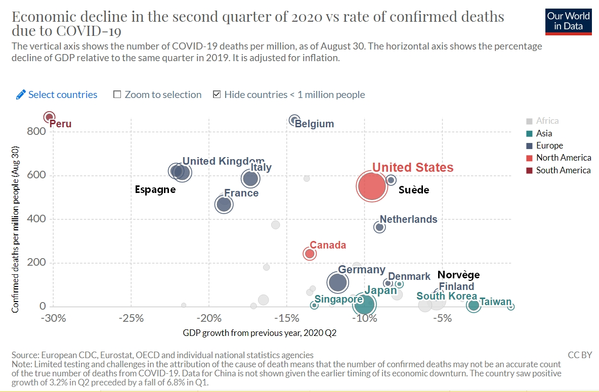n° of death / GDP collapse