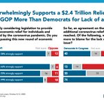 Image for the Tweet beginning: Four in five support Congress