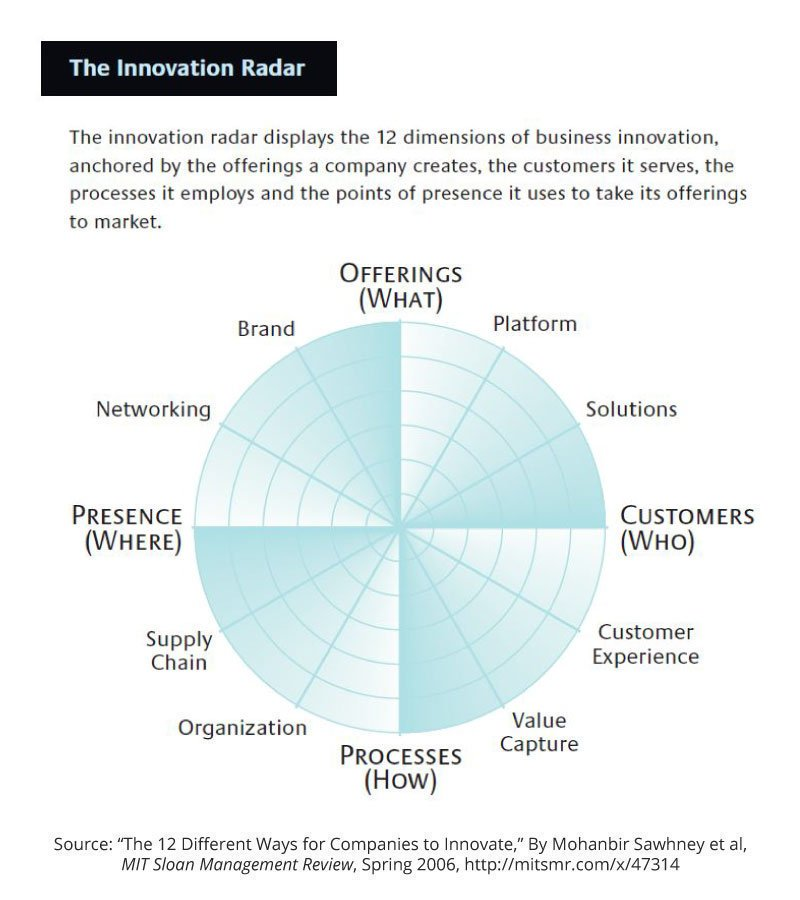 The dimensions of #innovation for all businesses. True #disruption occurs at the business model level. #strategy #Leadership