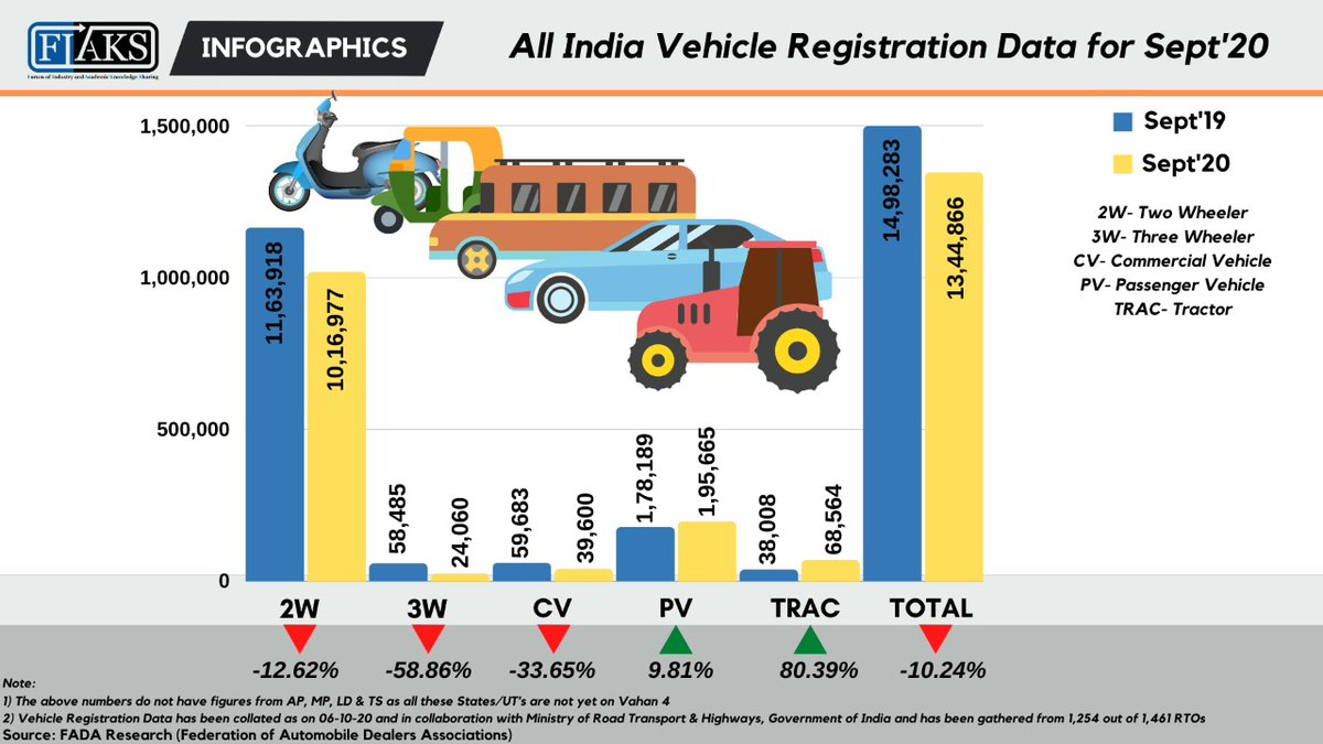 All India Vehicle Registration Data for Sept'20  @FADA_India @FADA_Web @NITIAayog @PIB_India @mygovindia @saharshd @VinkeshGulati   #india #vehicles #data #registration #commercialvehicles #passengervehicles #automobile #FIAKS #infographics https://t.co/XTY76iQKsW