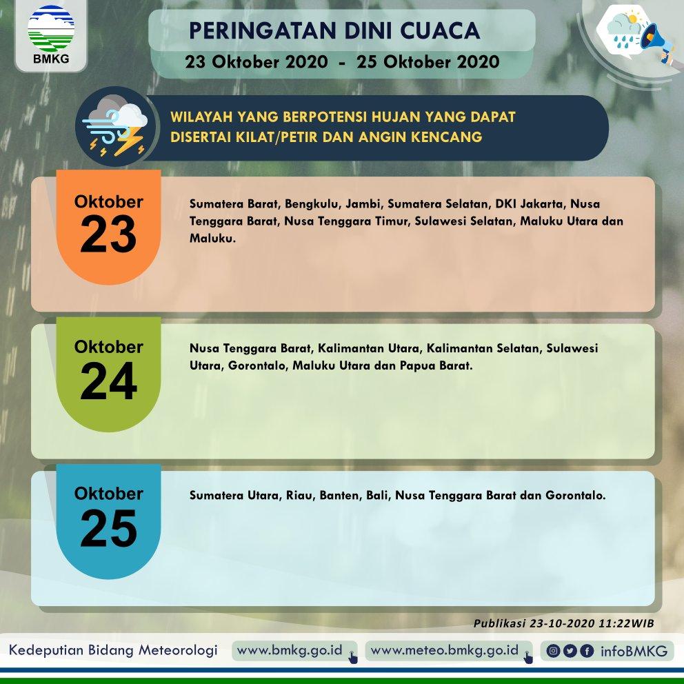 Peringatan Dini Cuaca 23 - 25 Oktober 2020