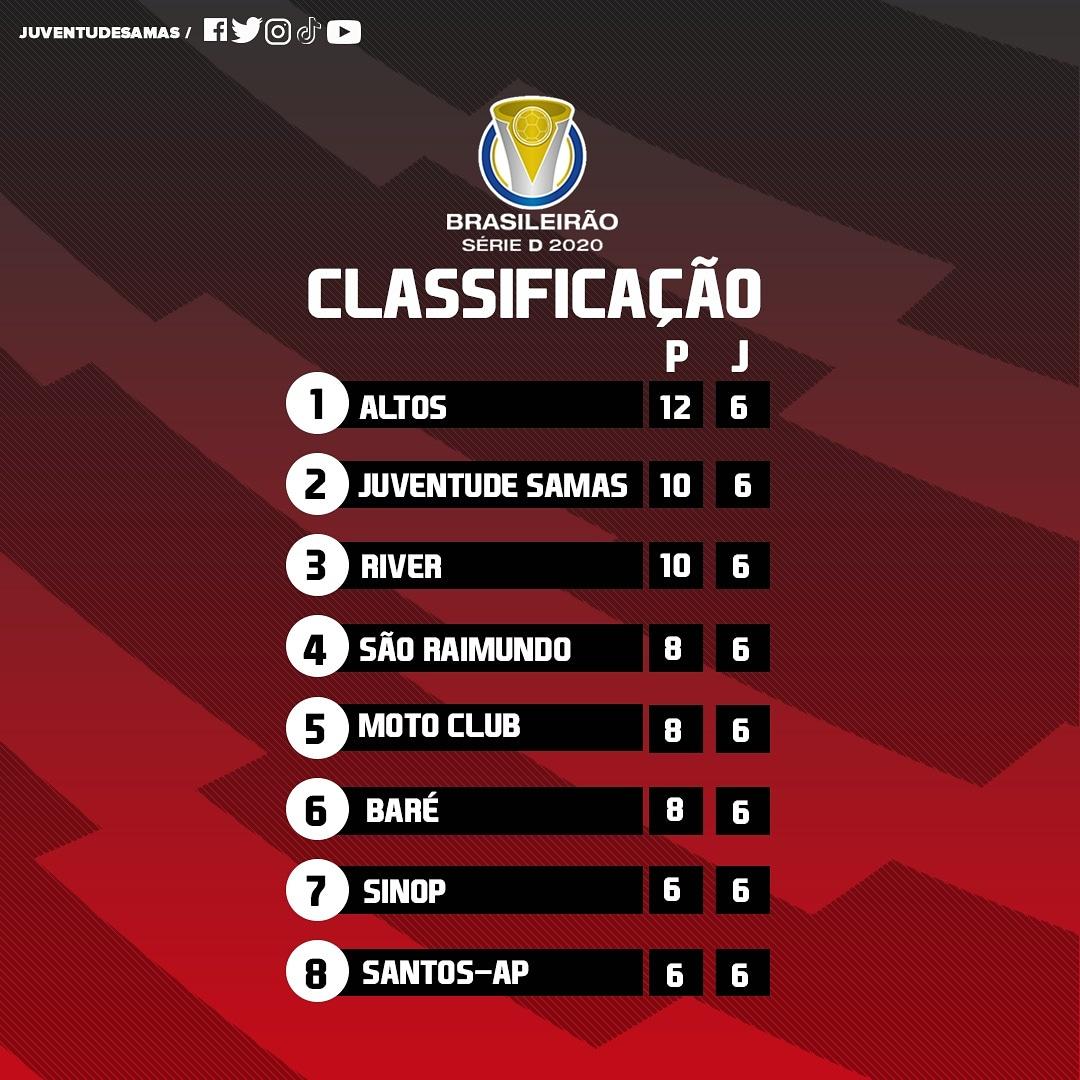 Se liga na classificação após 06 jogos do Poraquê pelo @_SerieD_BR .   Com duas vitórias nos últimos dois jogos, o Samas permaneceu na segunda posição com 10 pontos e 7 gols de saldo.  Vamos em frente 💪 . . #PraCimaSamas🔴⚪⚫ https://t.co/88aBbPvhxb