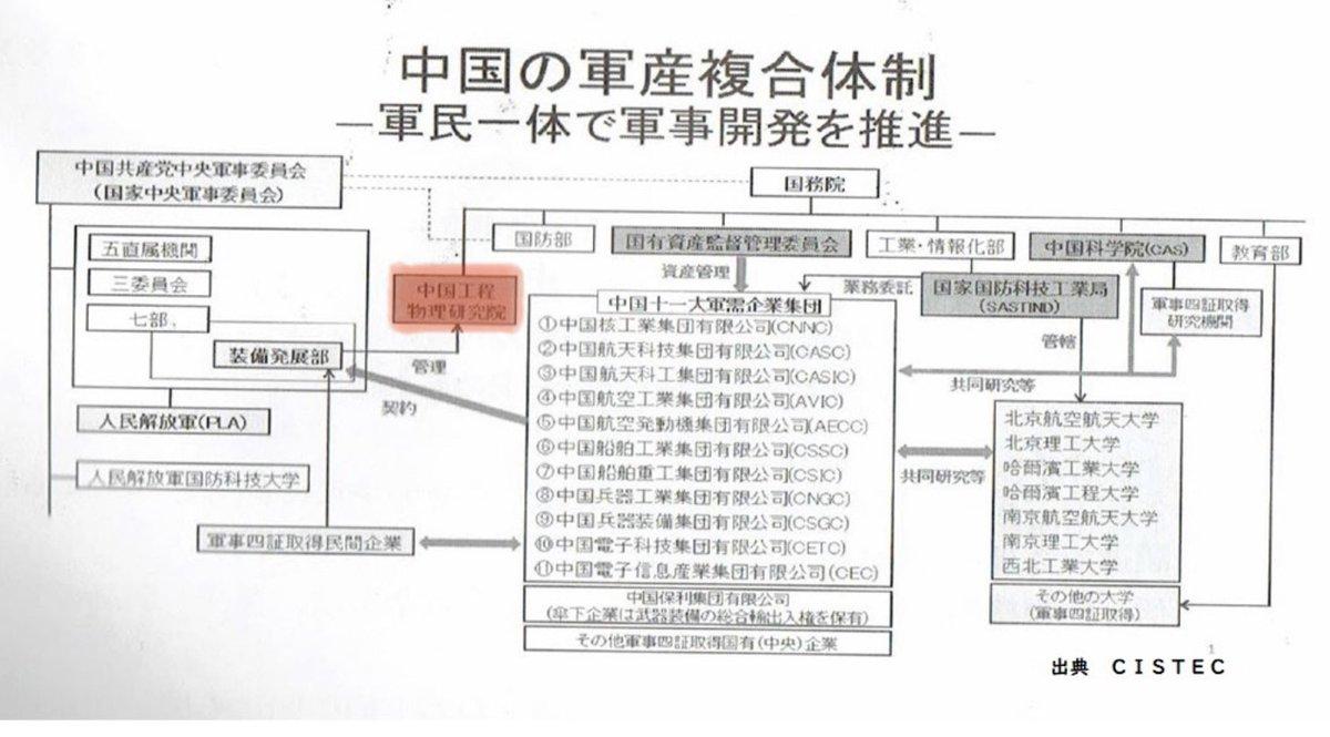 元日本学術会議会長が『学術会議は中国政府と全く関わりを持たない。中国に協力は悪質なデマ』と主張してますが、学術会議が覚書を交わした中国科学技術協会は中国国務院(内閣)直属事業組織の中国工程院と連携。 『学術会議は中国政府に全く関わってない』という主張こそ悪質なデマでは?