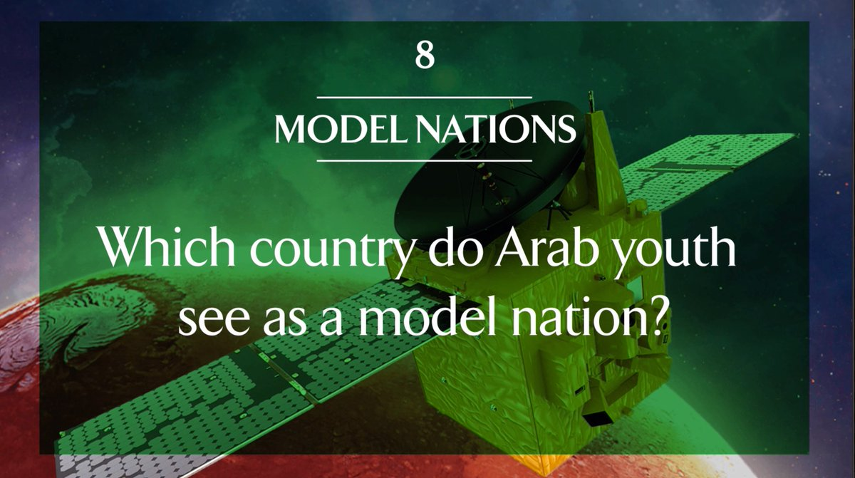 For the 9th year in a row, the 12th Annual @asdaabcw #ArabYouthSurvey showed that the #UAE is the country that young Arabs would most like to live in and have their own countries emulate. Learn more at arabyouthsurvey.com