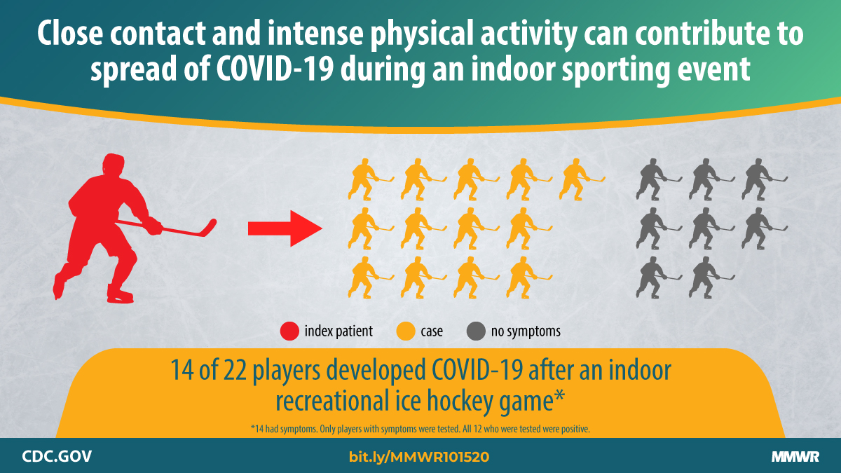 After a recreational ice hockey game in Florida, 14 players were infected with the virus that causes #COVID19. COVID-19 can spread during indoor sporting activities where intense physical activity is occurring. Learn more: bit.ly/MMWR101520