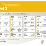 Ireland is at Level 3 under Ireland's Plan for Living with COVID-19 with extra measures.   #COVID19 https://t.co/owcd4VhPTS