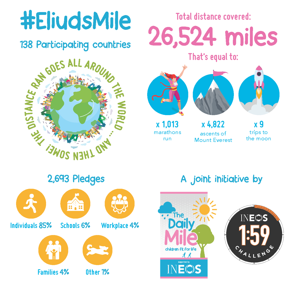 🌍 Wed like to say a huge THANK YOU to everyone who got involved in our #EliudsMile challenge on Monday, 12th of October! We had 2,693 pledges and collectively ran 26,524 miles... Thats equivalent to climbing Mt. Everest 4,822 times! 🗻 ♥️ @EliudKipchoge ♥️ @INEOS159 ♥️
