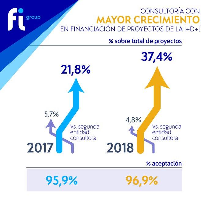 🤩 ¡Un año más,  lidera el ranking de consultoras de I+D+i en España!#FIGroup encabeza el ....