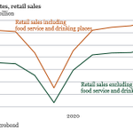 Image for the Tweet beginning: US retail sales increased more