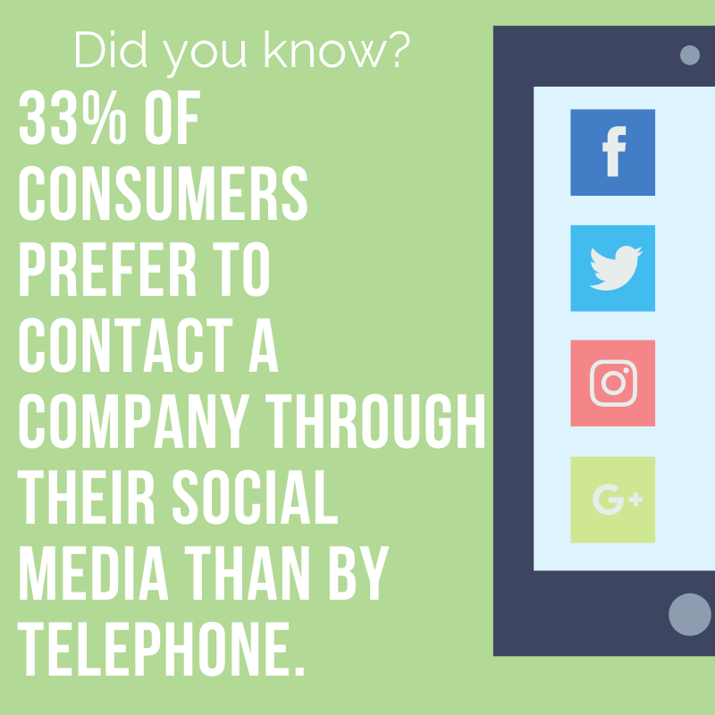 #Didyouknow 33% of consumers prefer to contact a company through their social media than by telephone. Its important that you have a good social media presecence. If you want to improve your social media contact us today to get started: https://t.co/tBlW6BBO4a https://t.co/1a8jF1W3PW