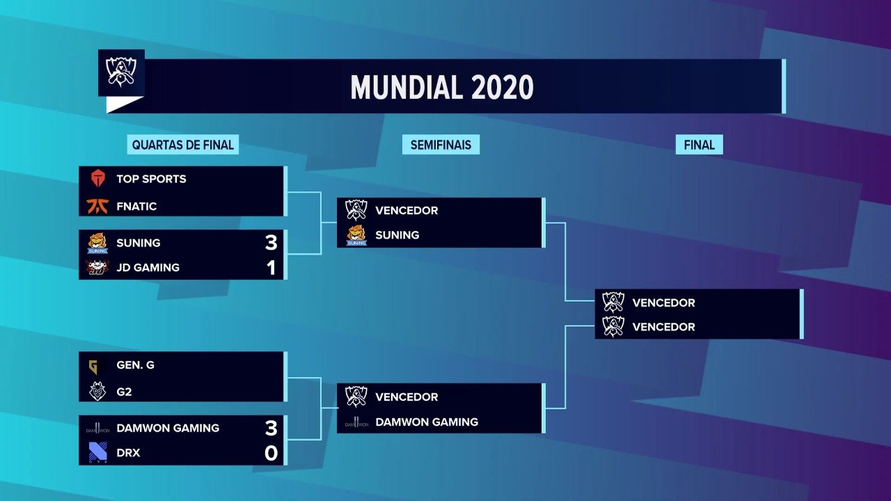 Worlds 2020 – Suning supera expectativas e está nas Semis!