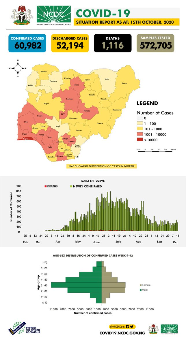 The #COVID19Nigeria situation report for 15th October, 2020 has been published. Our daily #COVID19 situation reports provide a summary of the epidemiological situation & response activities in Nigeria. Download via: ncdc.gov.ng/diseases/sitre… #TakeResponsibility