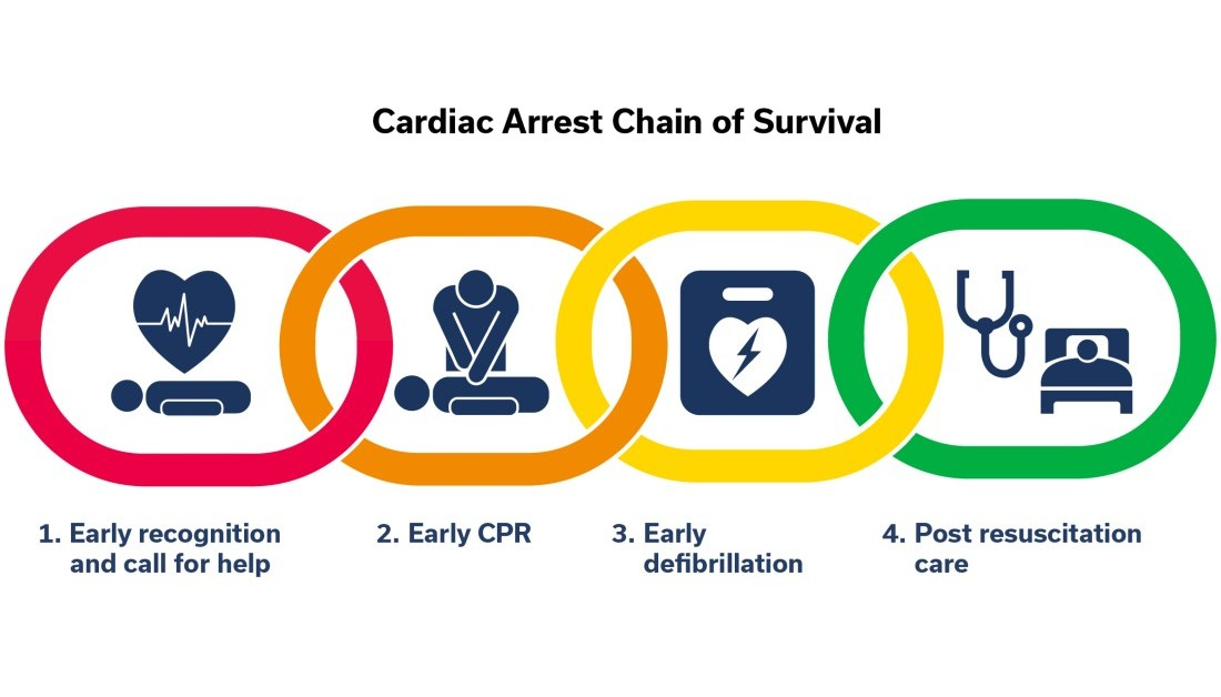 Today is Restart a Heart Day - a nation-wide focus on CPR.  We will be working with @safealifecymru to raise awareness that everyone can learn CPR.  https://t.co/PgWsUoui7J  #TouchSomeonesLife https://t.co/PE8wHIkIRC
