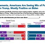 Image for the Tweet beginning: Americans report seeing a mix
