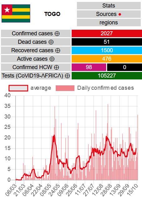 TOGO  31 nouveaux cas confirmés #CoViD19TG, aucun nouveau décès, 11 nouvelles guérisons  Totaux : - Cas confirmés #covid19 : 2027 - Décès : 51 - Guérisons : 1500 - Cas actifs : 476  Cartes & données : https://t.co/GOuYqoK07Y #ncovafrica #covid19TOGO https://t.co/8hGDCjN8bb https://t.co/R7rLMGpD8V