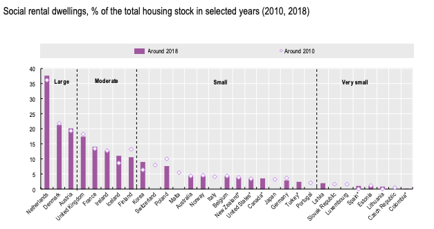 Compared to other OECD countries, Canada has very little social housing. oecd.org/social/afforda… #HousingForAll #cdnecon