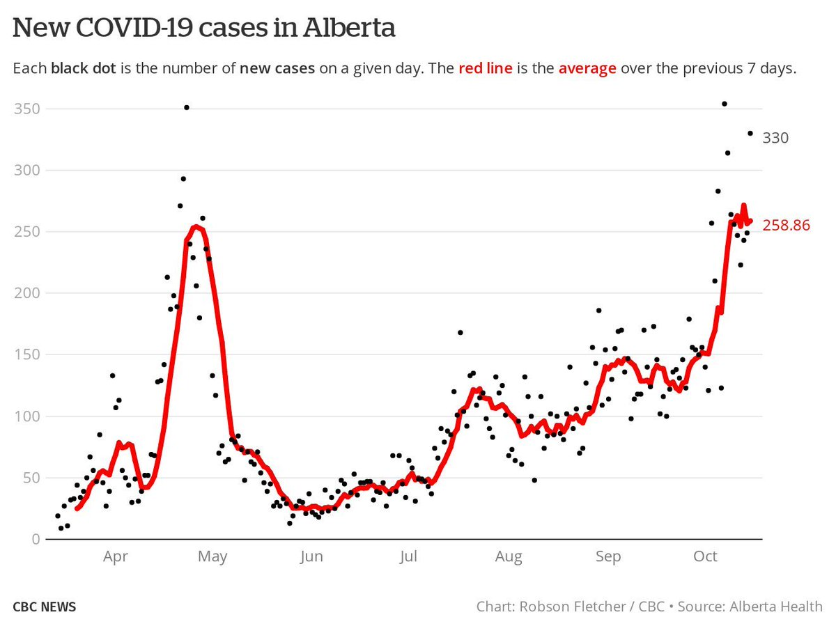 New COVID cases in Alberta are going through the roof. #abpoli #ableg
