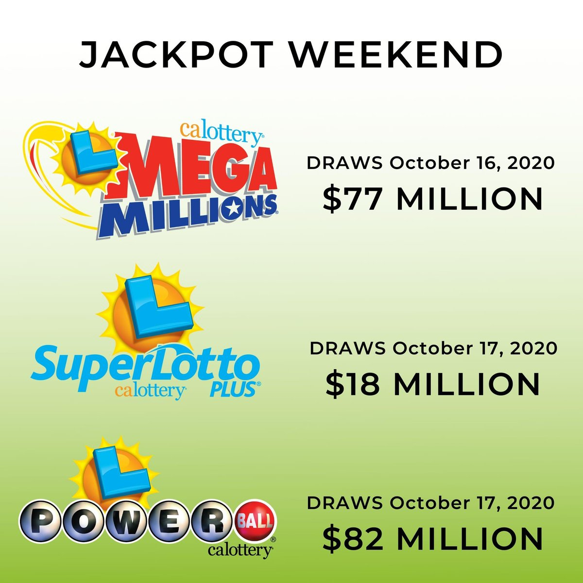 It's Friday! Do you have your tickets to play this weekends jackpots? #MegaMillions #Powerball #SuperlottoPlus #JackpotAlerts #calottery https://t.co/gUtW46XQAx