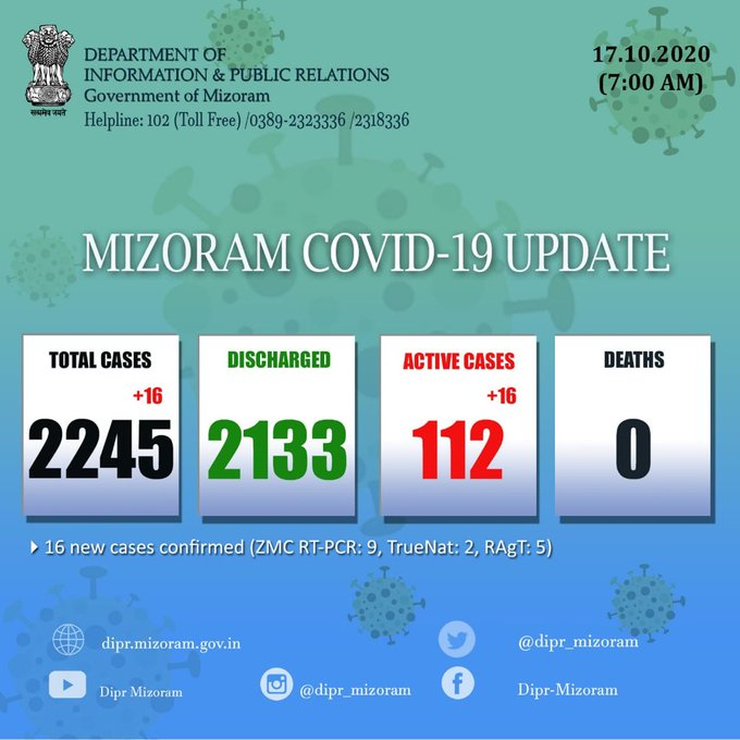 16 new #COVID19 cases reported in Mizoram, taking the total tally to 2,245. The number of active cases is at 112 while 2,133 people have been discharged so far. No death reported in the State till date: Government of Mizoram https://t.co/mlutKCm3Eo