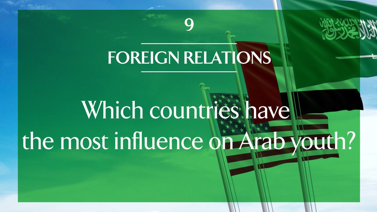 The 12th Annual @asdaabcw #ArabYouthSurvey revealed that most Arab youth view #SaudiArabia, #UAE and #US as the three rising powers in the region. To learn about these insights and more, visit arabyouthsurvey.com