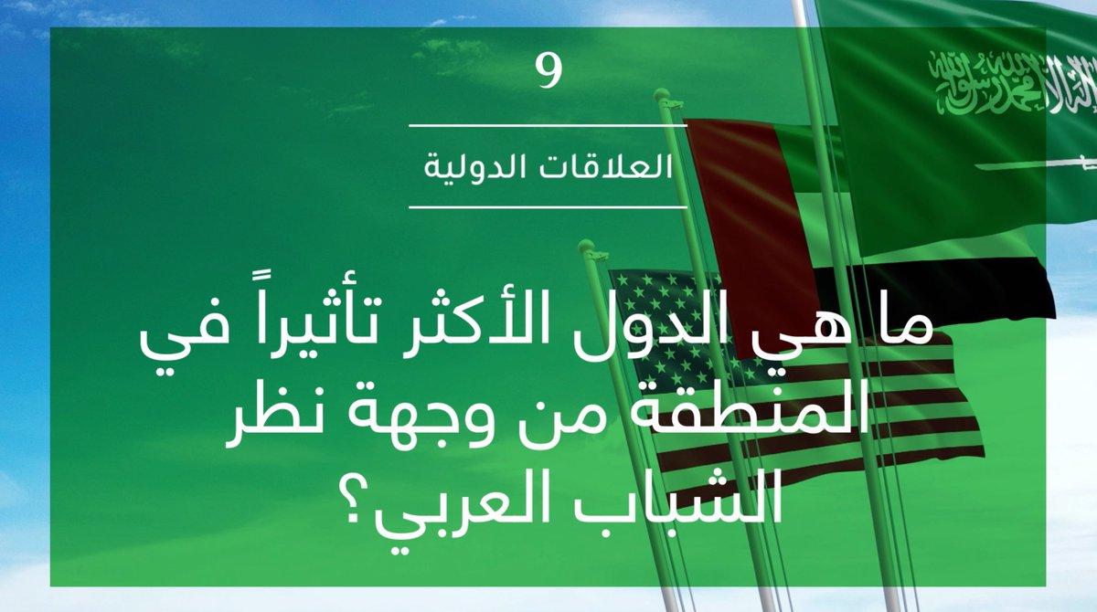 أظهرت نتائج #استطلاع_رأي_الشباب_العربي بأنهم يرون #السعودية و #الإمارات والولايات المتحدة القوى الأكثر تأثيراً في المنطقة. ويرى الشباب العربي بأن الحكومتين الصينية والإماراتية هم الأكفأ من حيث الاستجابة لجائحة كوفيد-19. للمزيد من المعلومات arabyouthsurvey.com