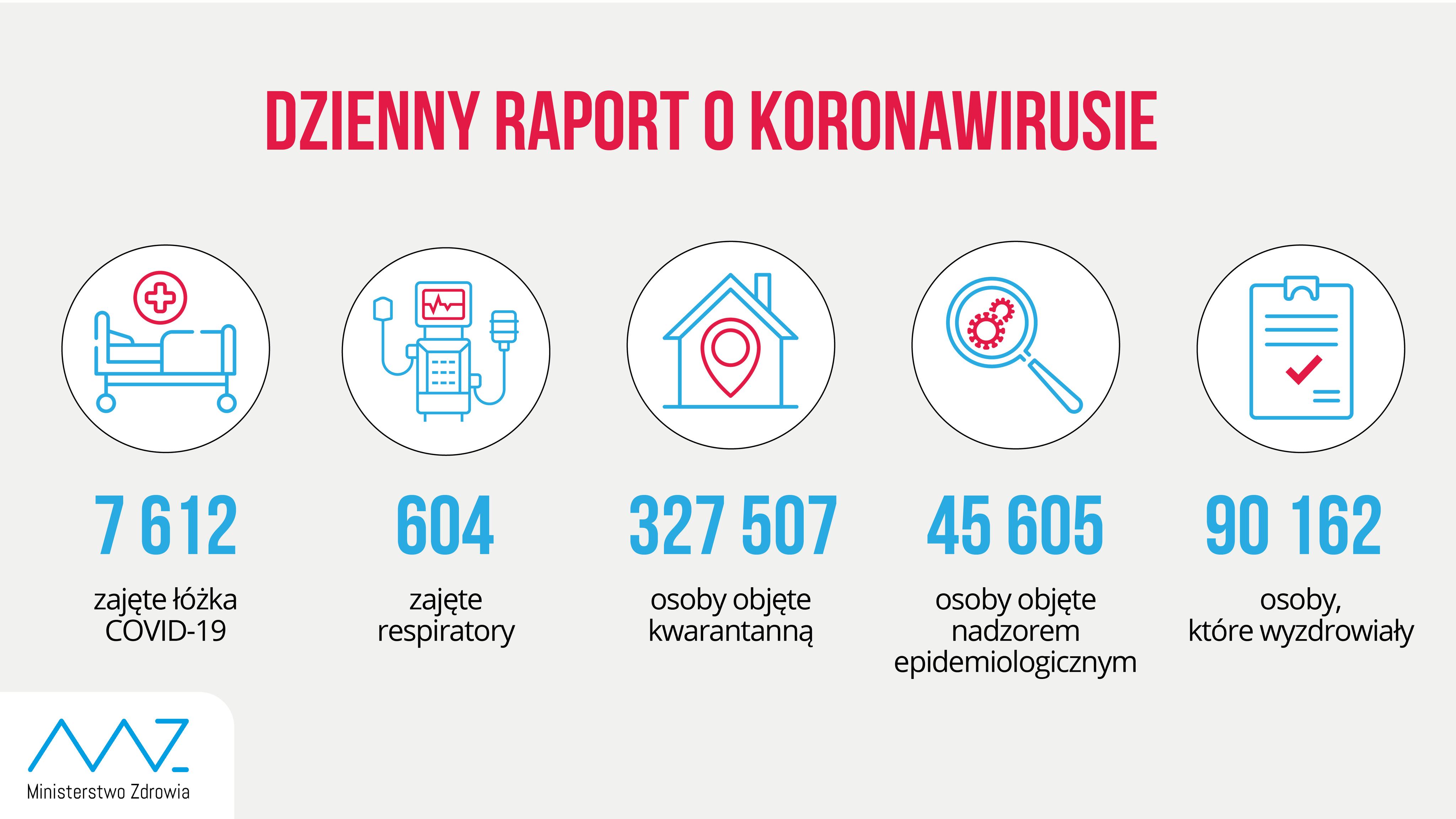 - liczba zajętych łóżek COVID-19: 7 612 - liczba zajętych respiratorów: 604 - liczba osób objętych kwarantanną: 327 507 - liczba osób objętych nadzorem sanitarno-epidemiologicznym: 45 605 - liczba osób, które wyzdrowiały: 90 162
