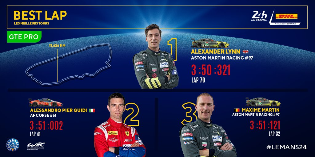 🚀 The @DHLMotorsport best lap (GTE Pro class) :   1️⃣ @alexlynnracing (@AMR_official)  2️⃣ @Ale_PierGuidi (@ferrariraces)  3️⃣ @Maxrtin1992  (@astonmartinracingofficial)   #LeMans24 #WEC #DHL #AstonMartin #Ferrari https://t.co/Y3DDBKmGJD