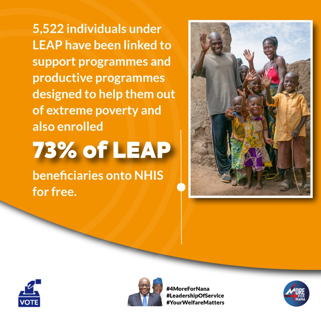 73% of LEAP beneficiaries have been enrolled into the NHIS for free. #YourWelfareMatters #4MoreForNana https://t.co/MPsRwzGZk1