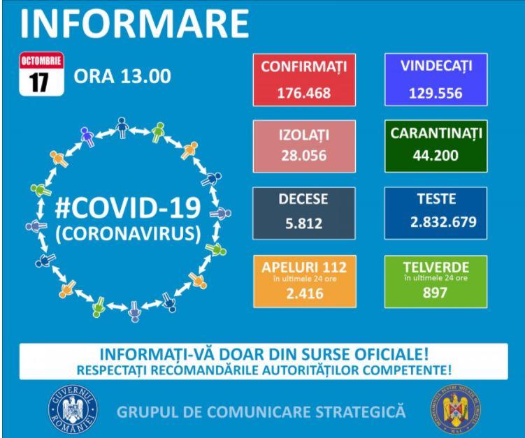 Situația  infectărilor cu  coronavirus pe  teritoriul  României, 17 octombrie 2020 - https://t.co/5x1IgUiWxu infectărilor cu  coronavirus pe  teritoriul  României, 17 octombrie 2020Situația  infectărilor cu  coronavirus pe  teritoriul  României, 17 octombrie 2020 https://t.co/wrhLtk12Kj