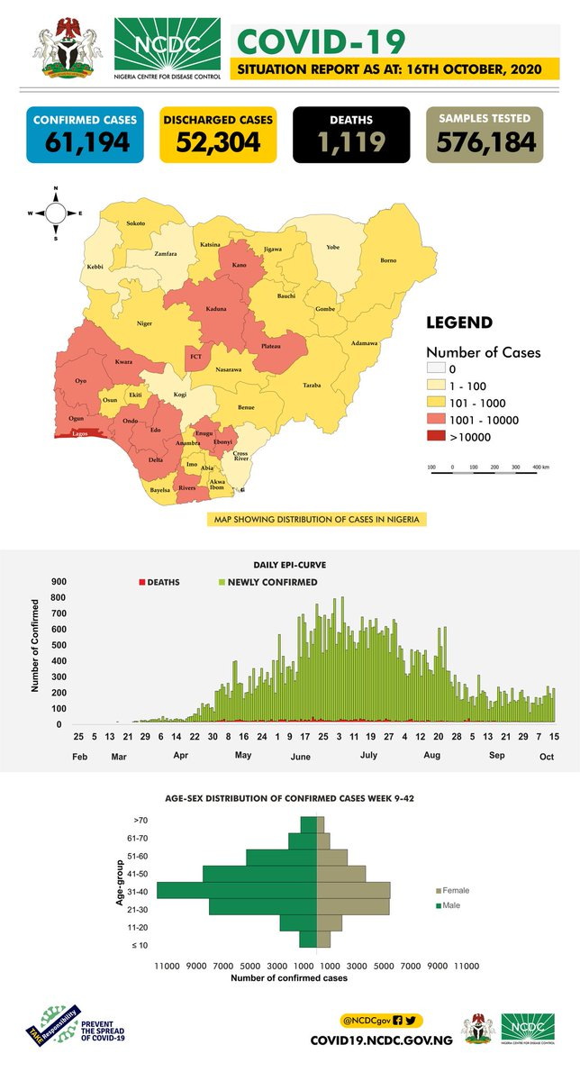 The #COVID19Nigeria situation report for 16th October, 2020 has been published. Our daily #COVID19 situation reports provide a summary of the epidemiological situation & response activities in Nigeria. Download via: ncdc.gov.ng/diseases/sitre… #TakeResponsibility