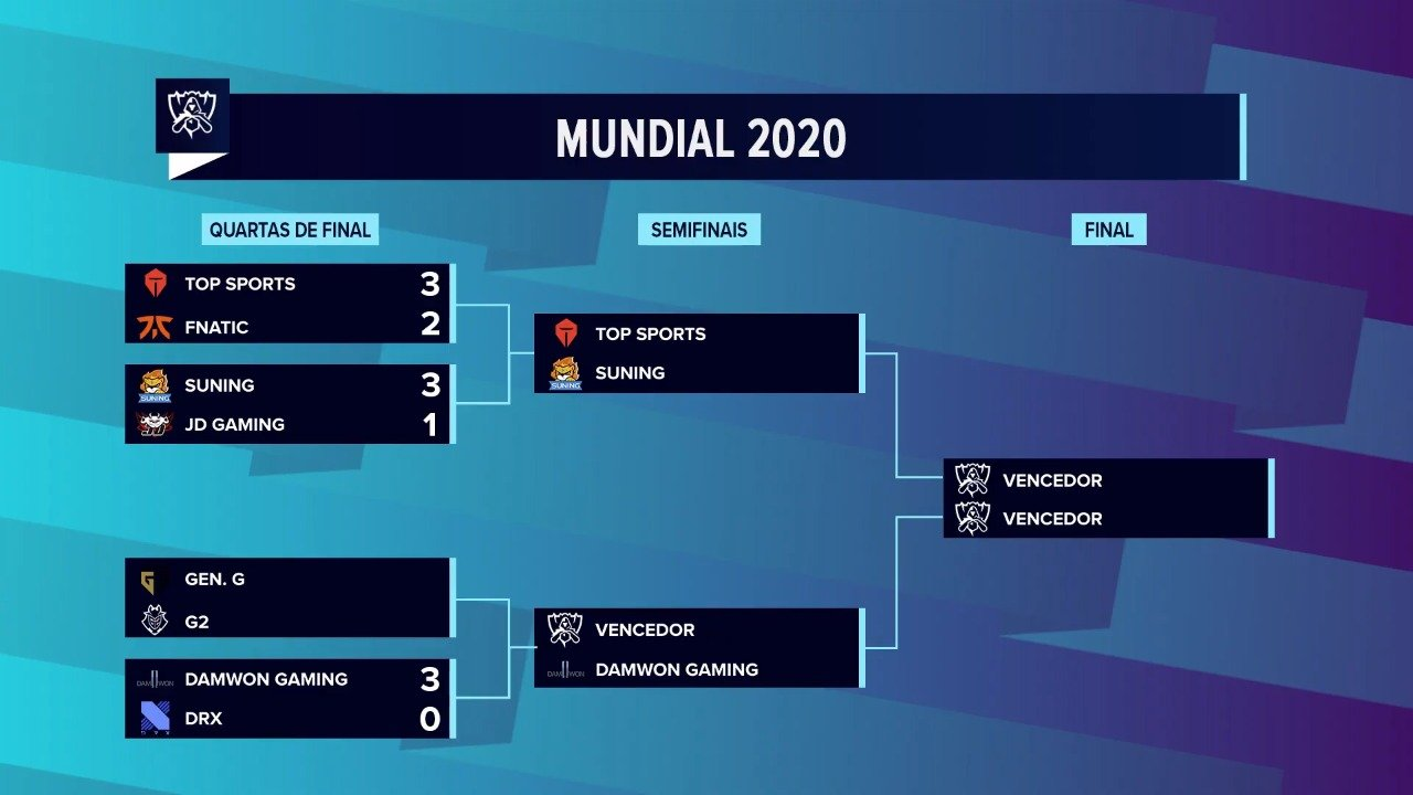 Worlds 2020 – Top Esports sangra, mas avança às Semis!