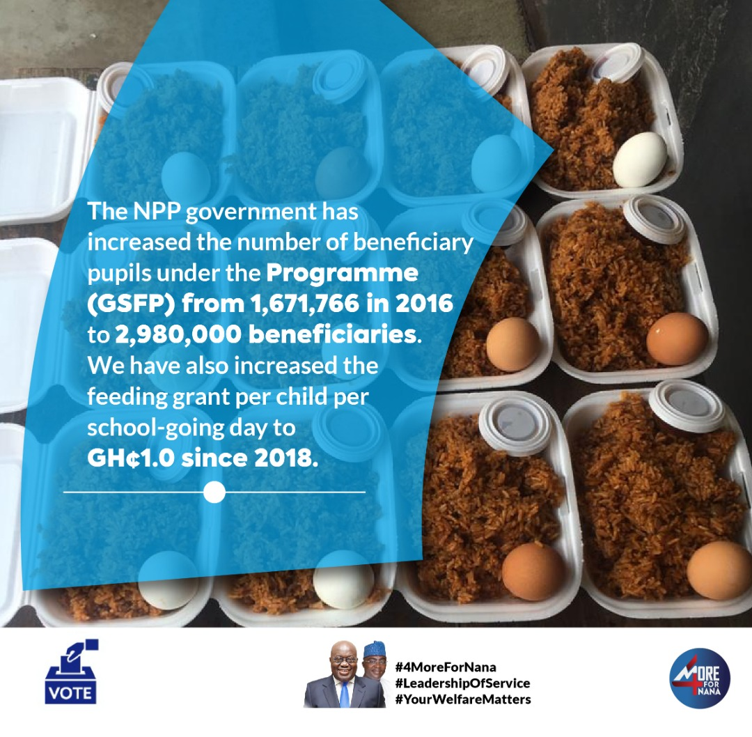 The number of beneficiary pupils under the Ghana School Feeding Programme has been increased from 1,671,766 in 2016 to 2,980,000. The feeding grant per child per school-going day has been increased to GHS 1 since 2018. #YourWelfareMatters #4MoreForNana https://t.co/ORJcnZk3K8