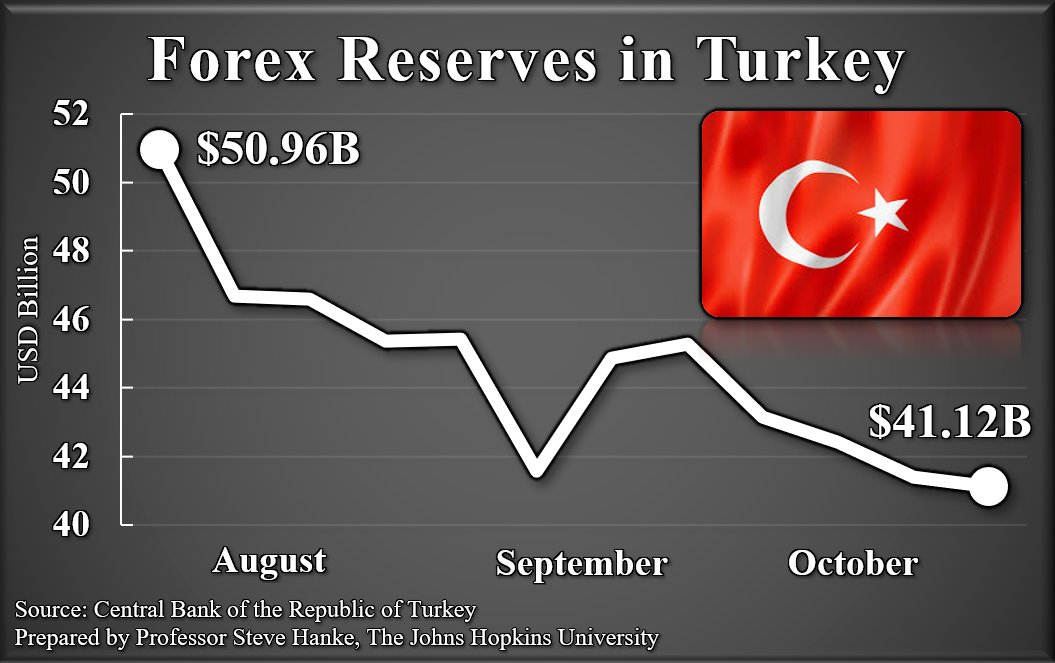 #Turkey is burning through its #ForeignExchange reserves like a house on fire. Reserves currently stand at $41.12B, down almost $10 billion since July. If that's not bad enough, I measure Turkey's #Inflation at 36.57%/yr and climbing. The #lira is toast. https://t.co/eQNCdNpTXJ
