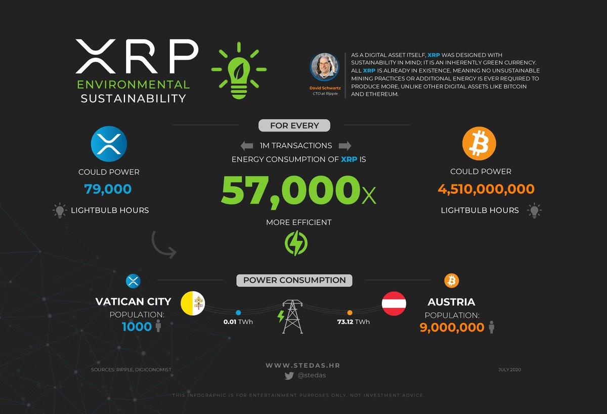 Bitcoin (BTC) o Ripple (XRP)? Bene di rifugio o un'eccellente token di pagamenti