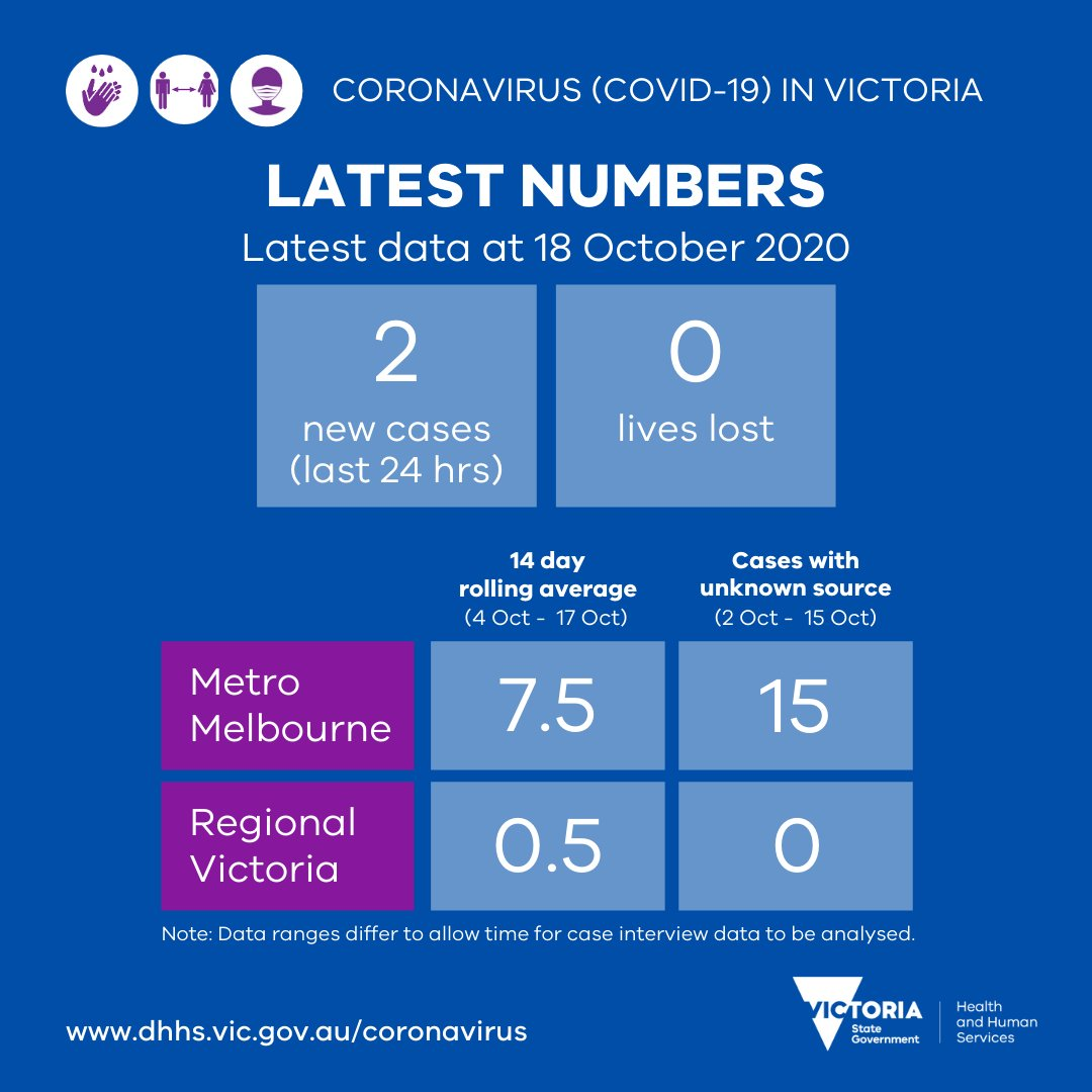 Yesterday there were 2 new cases & no lost lives reported. Cases with unknown source and the rolling 14 day average in Metro Melb are down, average in Regional is stable. More info available later today. https://t.co/eTputEZdhs #COVID19VicData https://t.co/Ke5ncaHKsH