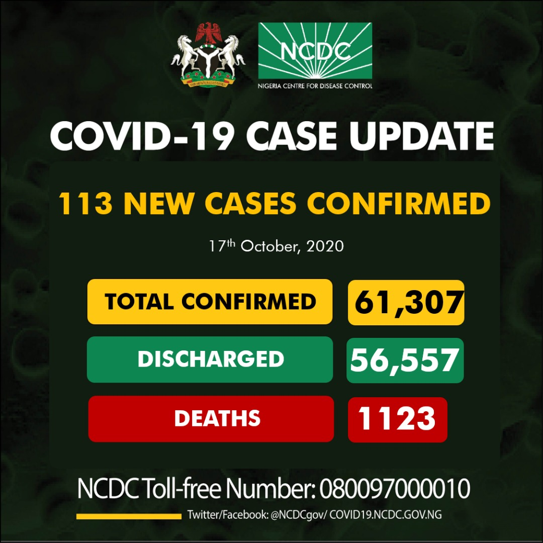 113 new cases of #COVID19Nigeria; Lagos-37 Kaduna-16 Ogun-11 Plateau-11 Taraba-8 Rivers-7 FCT-6 Enugu-4 Niger-4 Edo-3 Delta-2 Imo-2 Benue-1 Kano-1 61,307 confirmed 56,557 discharged 1,123 deaths