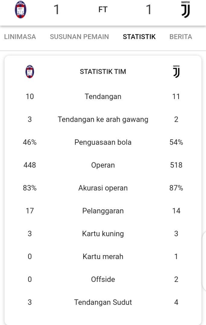 Statistik Pertandingan Crotone Vs Juventus. https://t.co/BnS7M9Vcj1