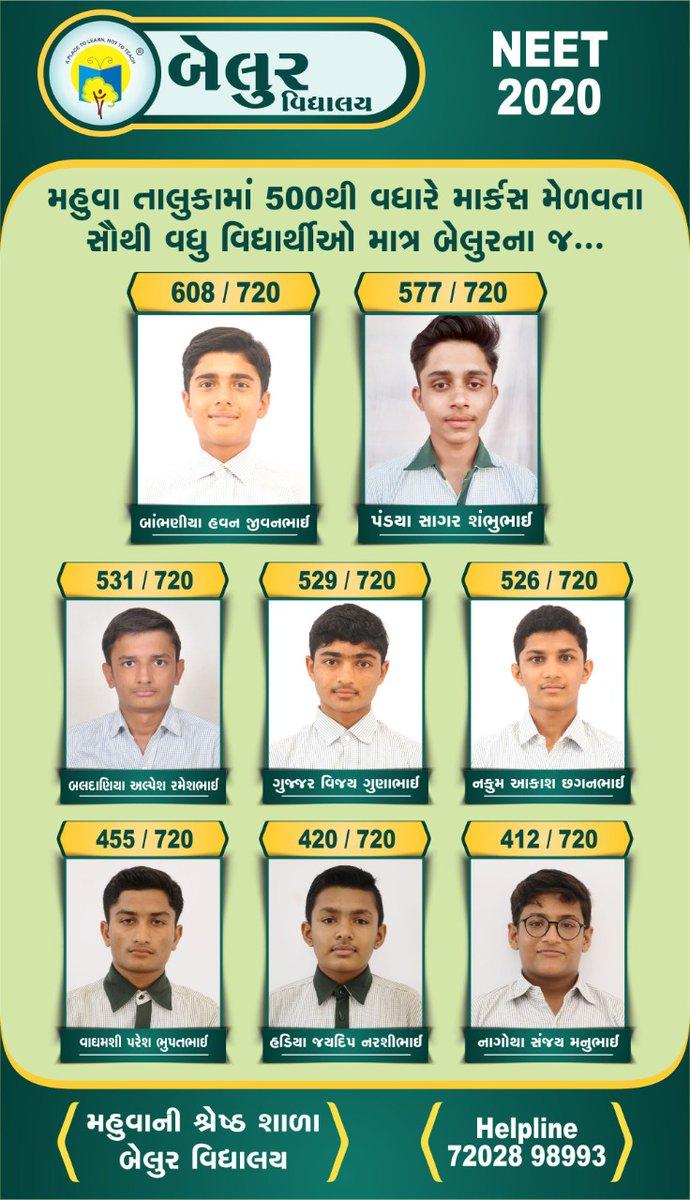 NEET-2020માં ઝળહળતું  પરિણામ આપતી શાળા બેલુર વિદ્યાલય.  720 માંથી 608 માર્ક્સ સાથે ટોપ પર બેલુર બર્ડઝ. મેડિકલ ક્ષેત્રે પોતાની કારકિર્દી  નક્કી કરતા બેલુર બર્ડ્ઝને ખૂબ ખૂબ અભિનંદન. બેલુર વિદ્યાલય  #NEET #UG #NTA #MBBS #Medical #Result #Science #Belur #School #BestinMahuva #Gujarat https://t.co/7gK0TJntmz