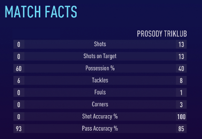 Hey beautiful people!  How is your #FIFA21  Weekend League going?  Just remember - possession is a myth. ❤️ https://t.co/nmBpNeyYXK