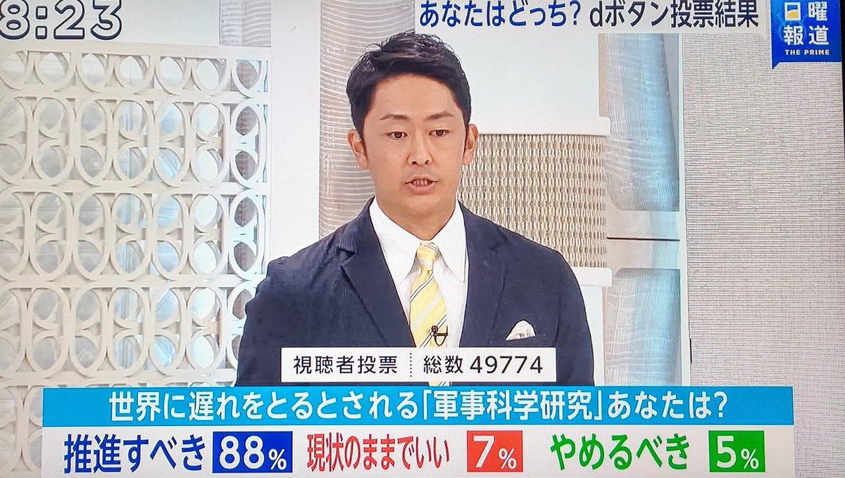フジの日曜報道プライムで日本が世界に遅れをとる軍事科学研究に対するアンケートを取ったところ研究を推進すべき88%、現状のままでいい7%、やめるべき5%という結果に。命を守ってくれという国民の声。明日(月)20時からBSフジのプライムに出演し、軍事研究を止めてきた日本学術会議側と徹底議論する。